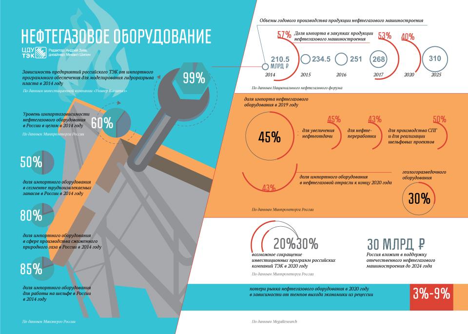 2020-09-Нефтегазовой-оборудование_1.jpg